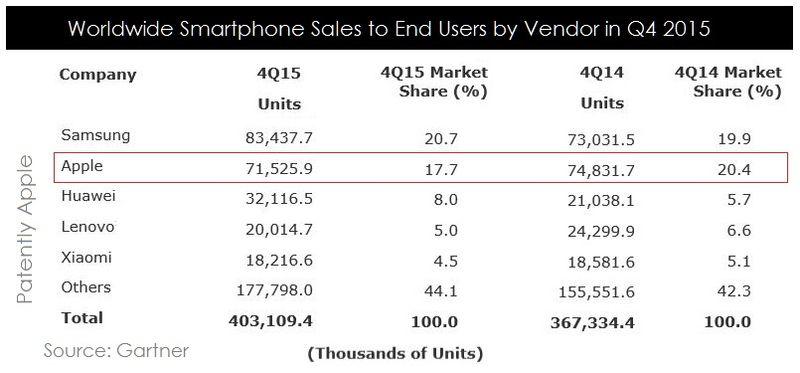 2AF 55 CHART 1 Q4 2015 SMARTPHONE SALES