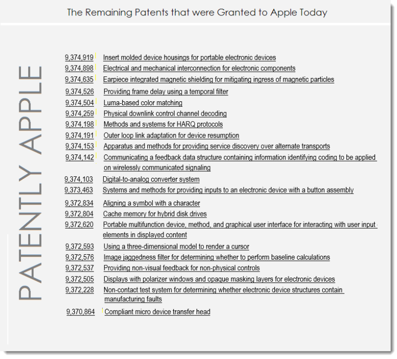 6af Apple's Remaining Granted Patents for june 21, 2016