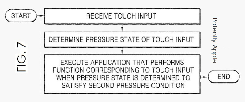 1AF 88 COVER - SAMSUNG'S 3D TOUCH-LIKE PATENT APPLICATION