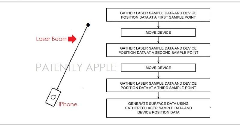 1af 88 cover - laser beam measuring on iPhone