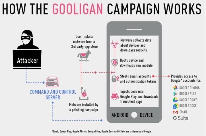 2 graphic gooligan malware