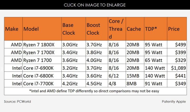 3af benchmark for Ryzen AMC CPU's