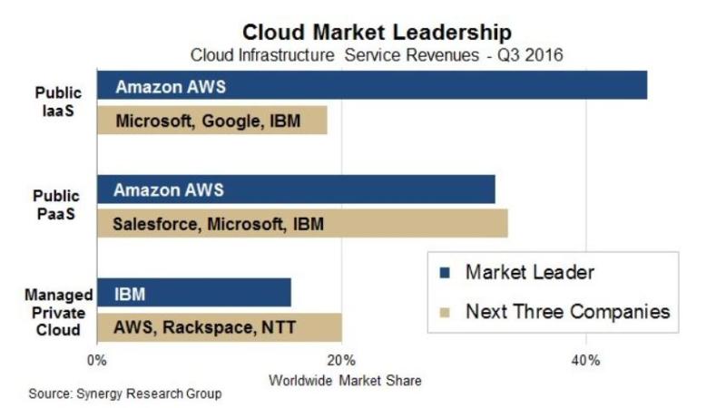 5af amazon cloud services
