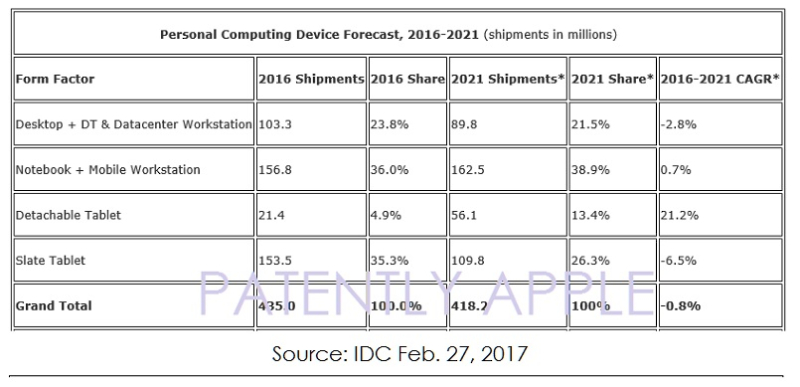 2AF X99 IDC CHART PERSONAL COMPUTER DEVICE CHART, PATENTLY APPLE