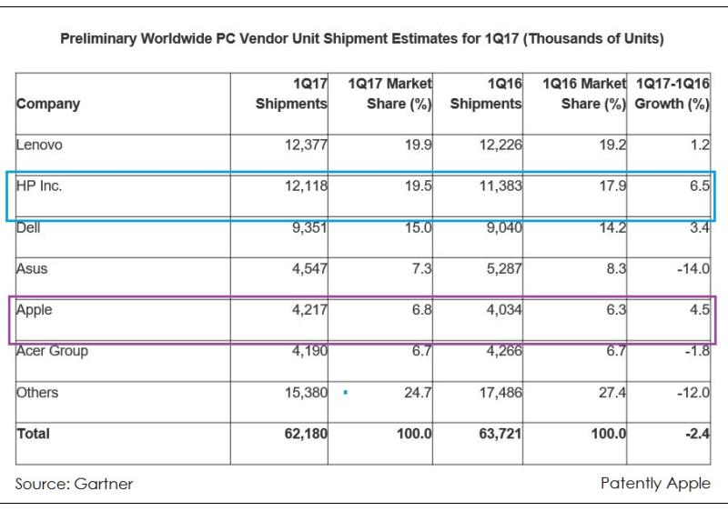 3 X99 WORLDWIDE PC SALES