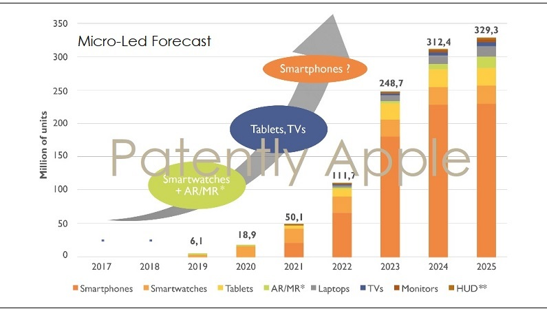 2AF X99 MICRO LED TIME LINE TO MARKET IN PHASES