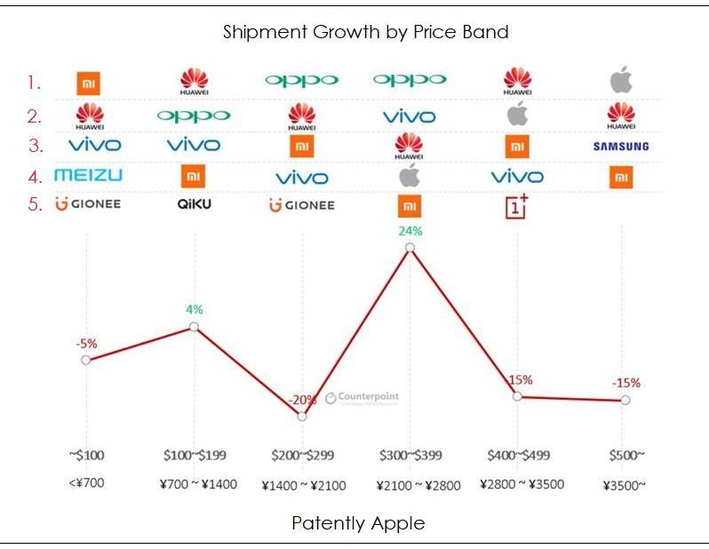 2 PRICE BAND CHART china smartphone chart