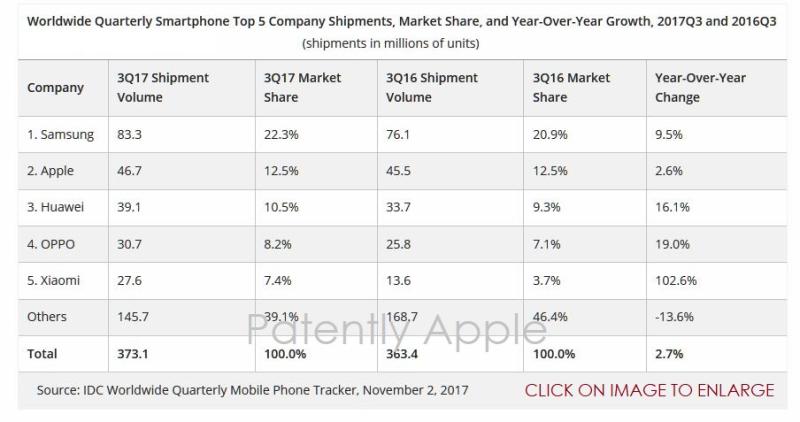 2 chart idc smartphones q3 2017