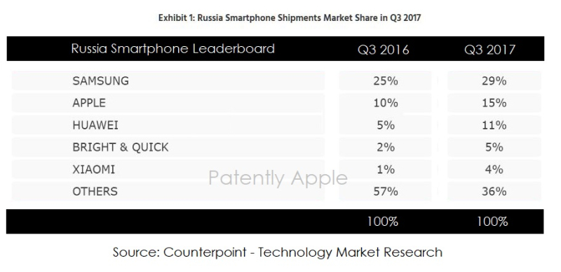 2 russian smartphone stats Q3 2017 - counterpoint research