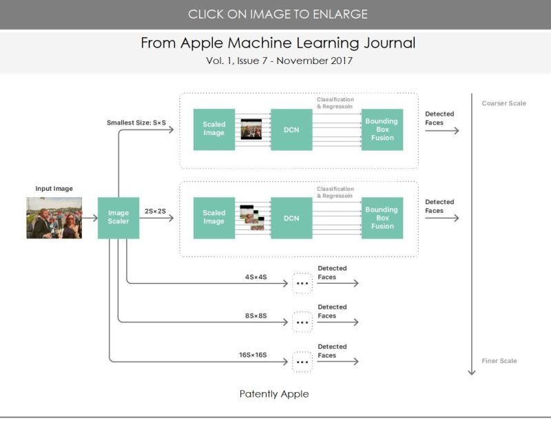 3 APPLE MACHINE LEARNING JOURNAL ISSUE 7  VOL.1  NOV 2017 PATENTLY APPLE