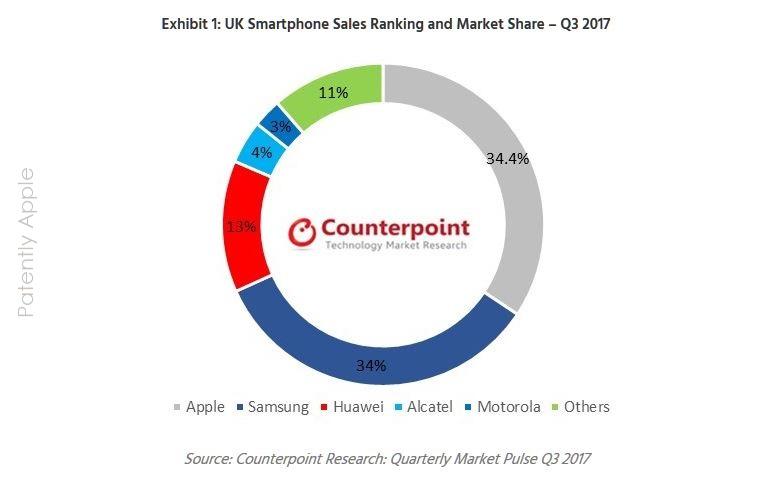 2  SMARTPHONE UK CHART q3 UK apple leads
