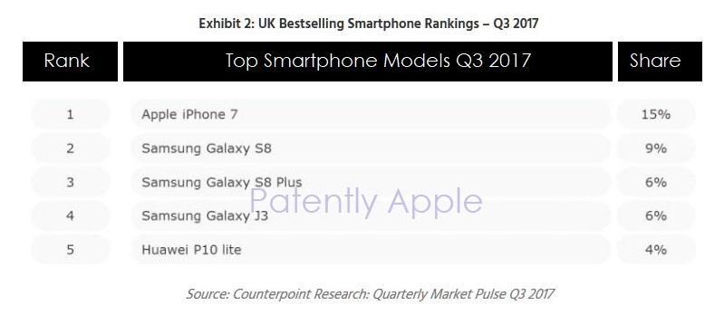 3 top phones uk q3 2017