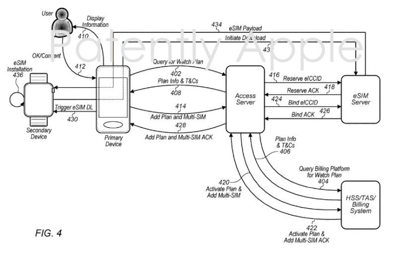 2 Apple eSIM Patent