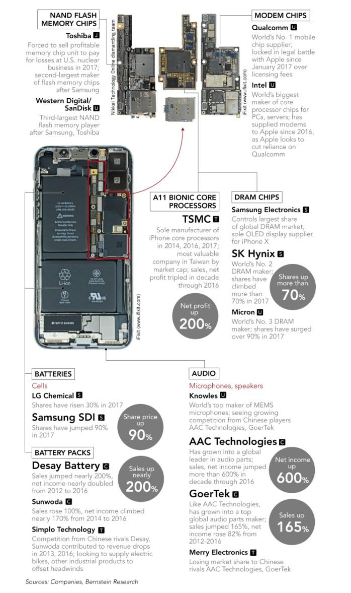 5 2017 - Apple supplier stats