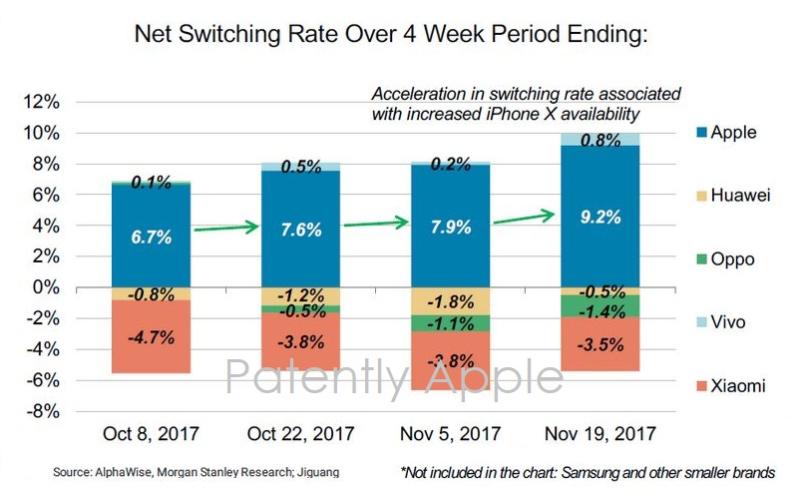 2 switchers chart