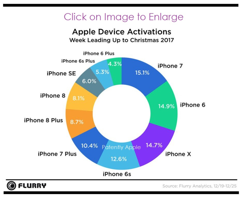 3 ACTIVATIONS BY IPHONE MODEL DEC 27  2017