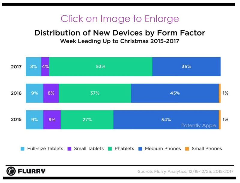 4 ACTIVATIONS BY IDEVICE TYPES  FORM FACTORS DEC 2017