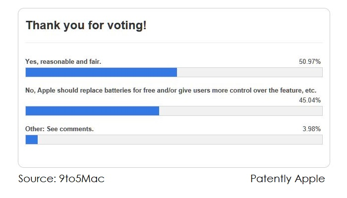 2 survey on Apple's apology  9to5Mac source