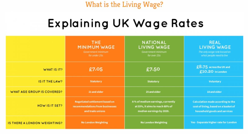 2 WAGE SCALE IN SCOTLAND