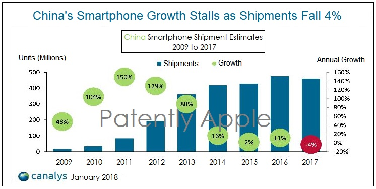 2 china smartphone growth stalls