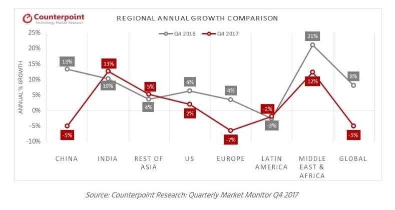 3 XX chart counterpoint smartphones regional annual growth comparison