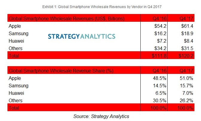 2 X Chart strategy analytic apple iphones profit