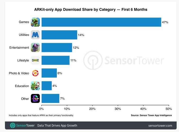 3 SensorTower stats chart #2