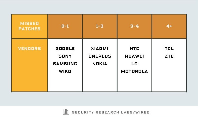 2 X Wired chart