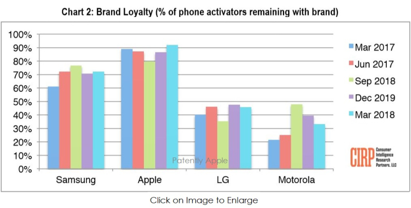 3 CIRP BRAND LOYALTY - PERCENTAGE OF PHONE ACTIVATIONS REMAINING WITH BRAND APR 2018