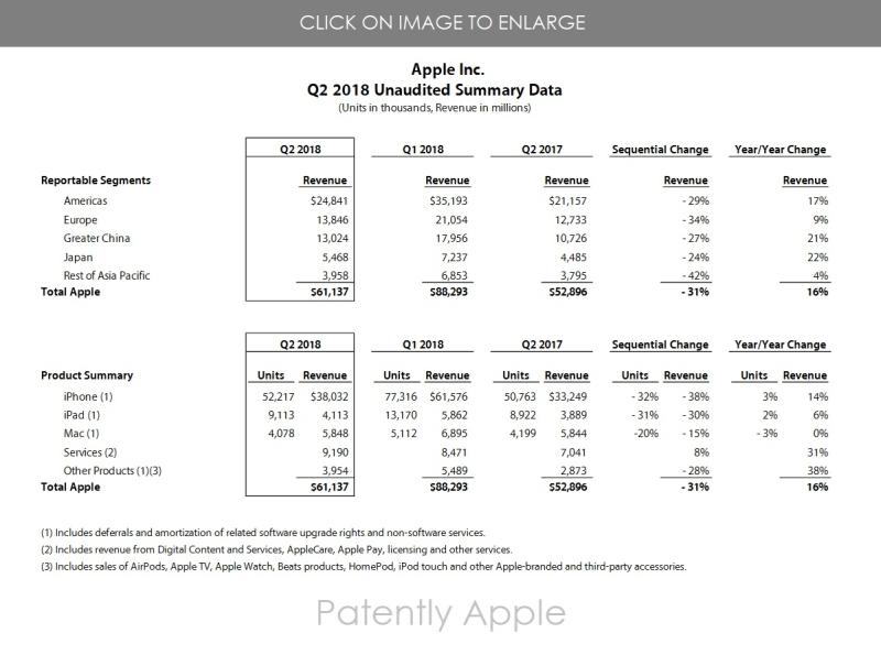 2 Apple Q2 2018 Unaudited Summary Datat