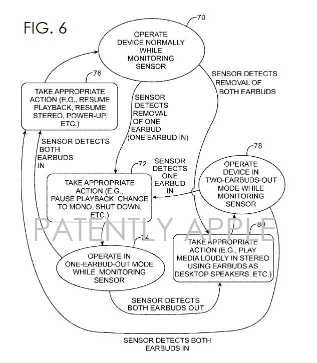 4 ear presence patent granted to apple