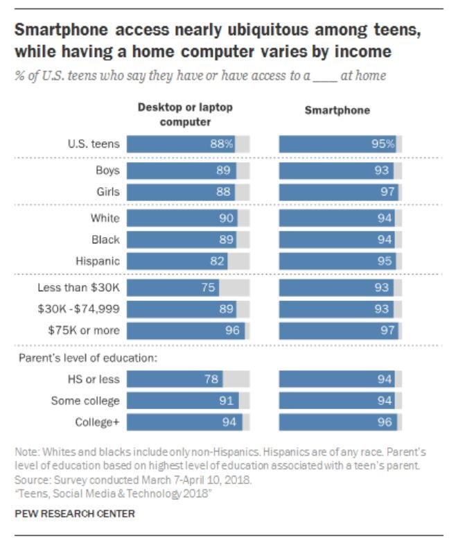 4 PEW RESEARCH CHART