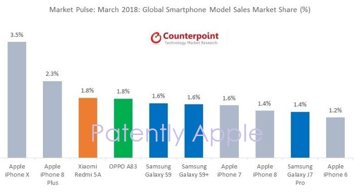 2 x BEST SELLING SMARTPHONE GLOBALLY FOR MARCH 2018