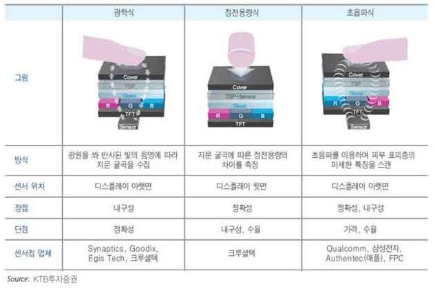 2 samsung ultrasonic biometrics for next galaxy s10 smartphone