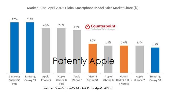 2 x counterpoint smartphone chart