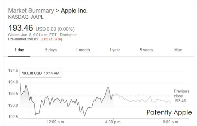 2 AAPL 6 AM PST