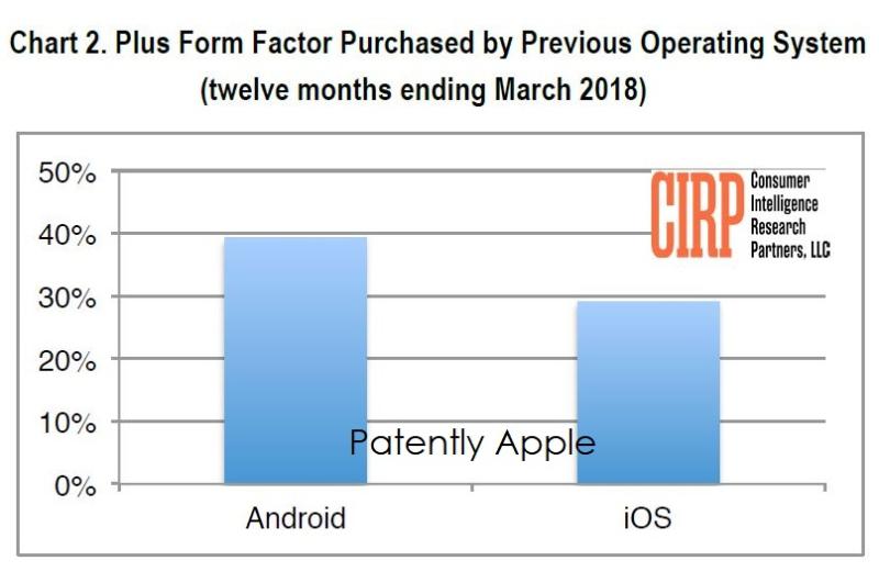3 cirp apple chart