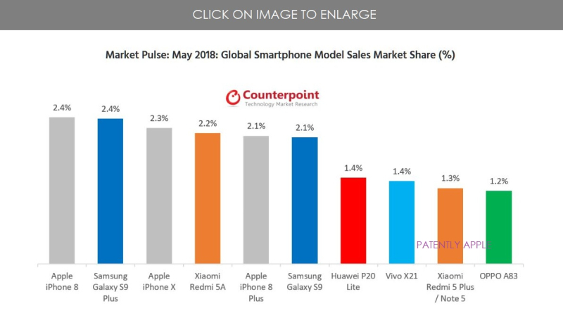 2 X TOP GLOBAL SMARTPHONE MODEL SALES FOR MAY 2018
