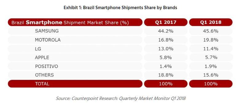 3 Counterpoint chart Brazil