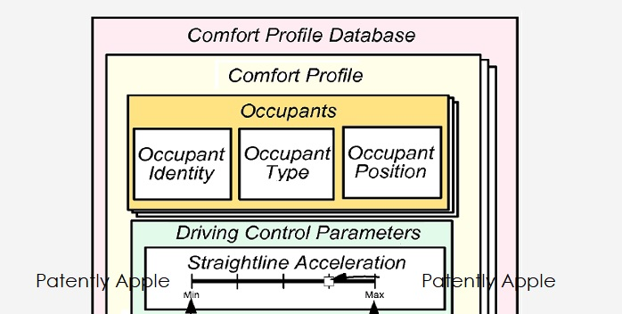 1 X Cover Apple Autonomous Vehicle patent  comfort profiles