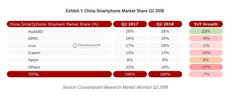 2 apple china q2 2018
