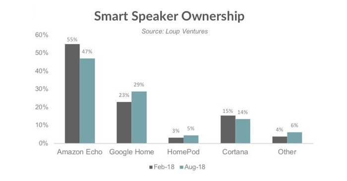 3 smart speaker market stats per brand Sept 2018 report