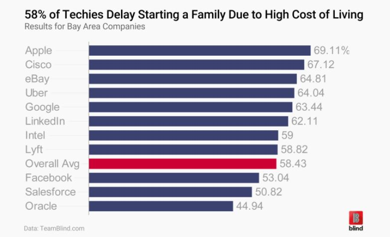 3 Blind App Findings on cost of living delaying employees decision to start a family