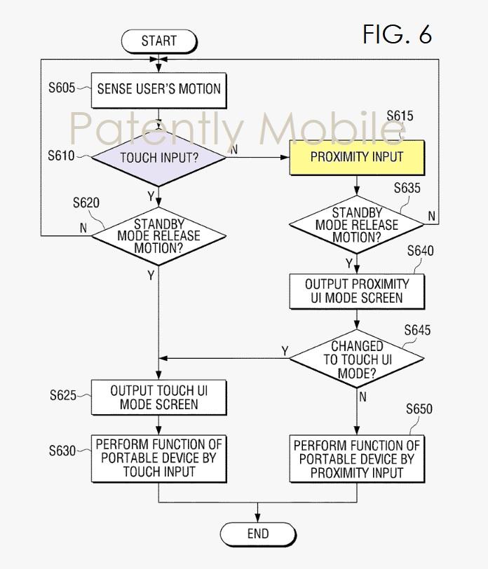 2 - Samsung in-air gesturing patent fig. 6