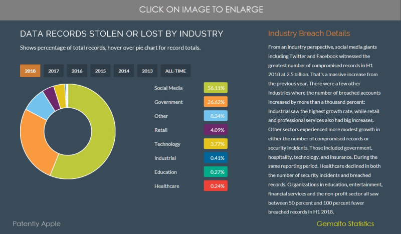 3 more stats by industry