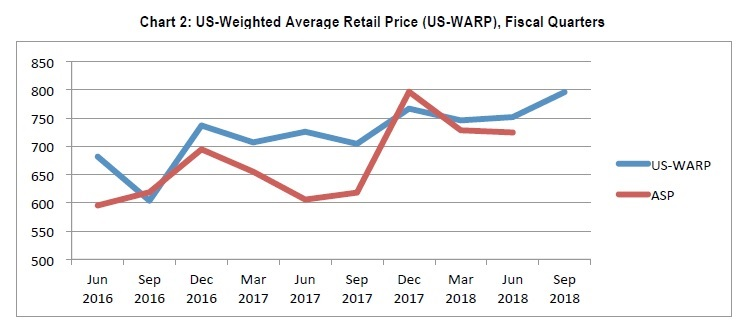 3 CIRP CHART 2 US-WEIGHTED AVG RETAIL PRICE