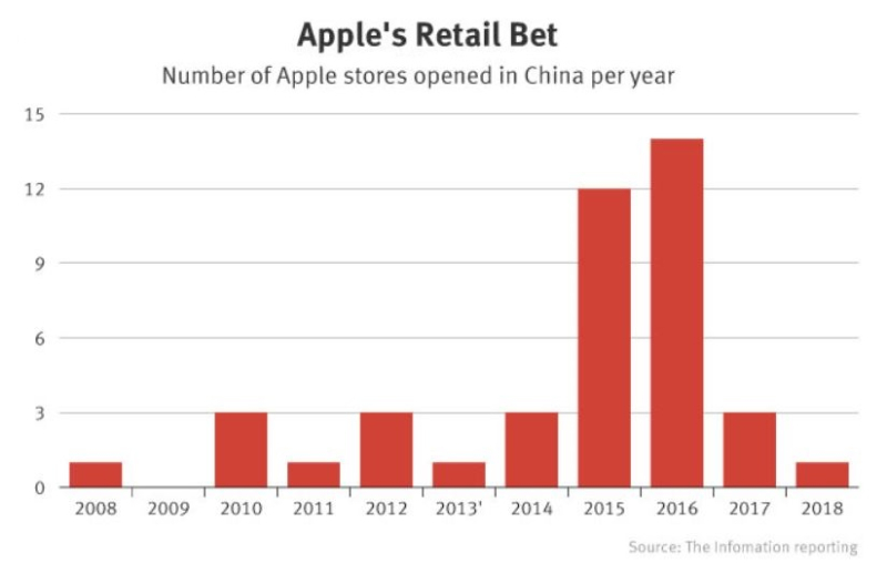 3 XX   apple retail chart on stores opened in china per year  from the Information website