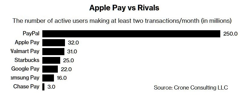 Apple Pay Struggles to Stave Off Rival Payment Apps from Walmart