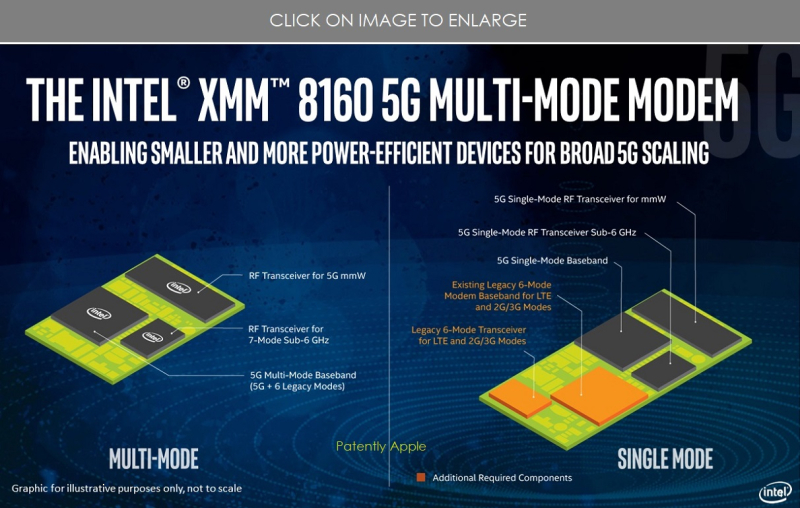 2 Intel XMM 8160 5g modem figure from Intel  Nov 2018 - Patently Apple report