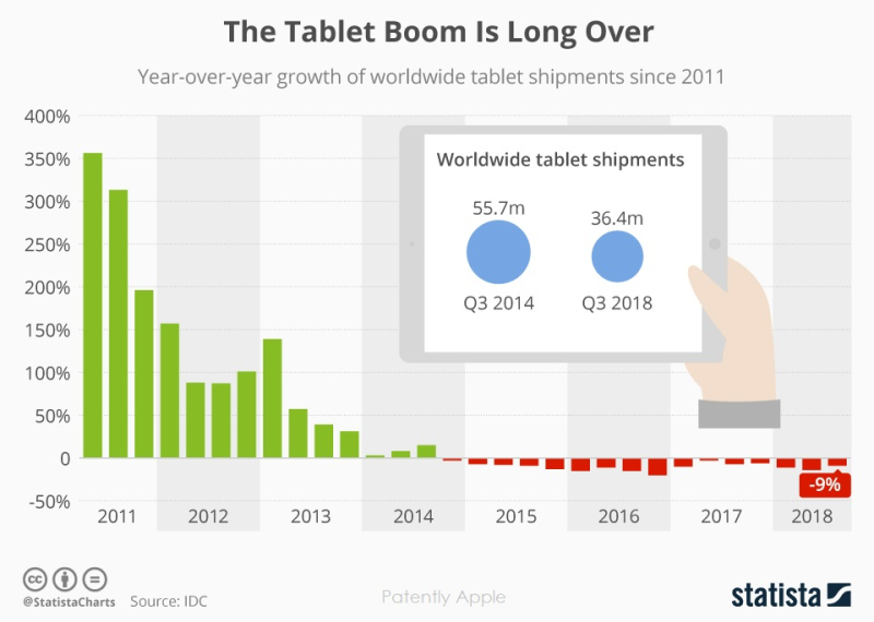 3 x - Nov 14  tablet market share chart statista  Patently Apple report